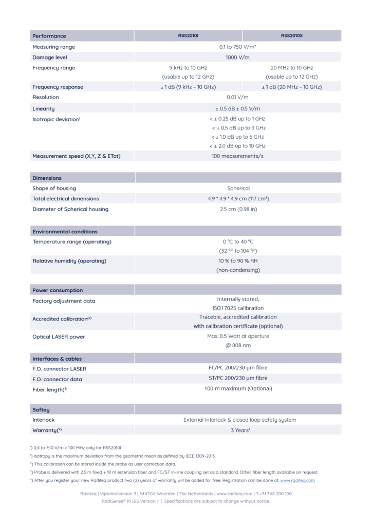 RadiSense® 10 IS Specifications