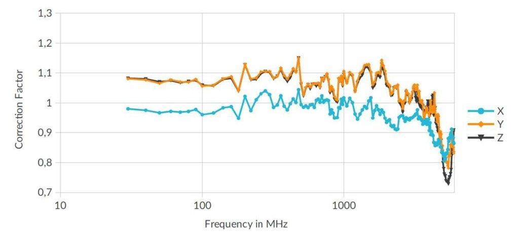 Figure 2: Typical X-Y-Z frequency response graph of a competitive sensor