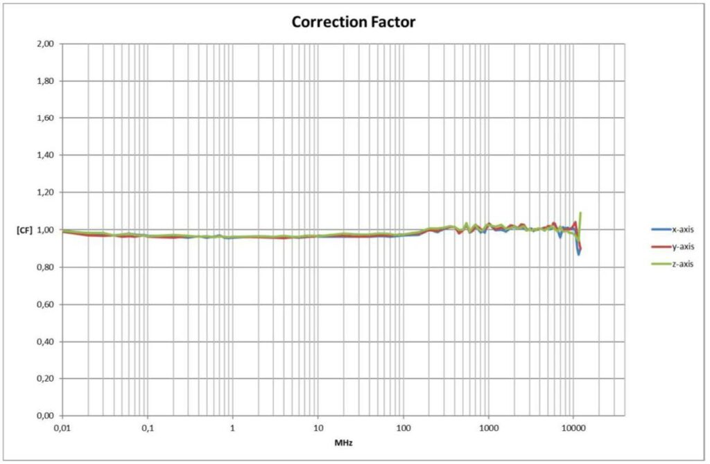 Typical X-Y-Z frequency response graph RSS2010I